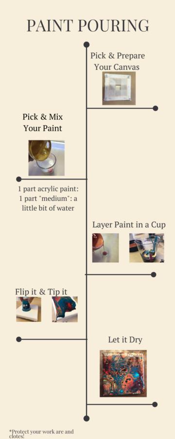 Paint Pouring The Dutch Pour Recipe